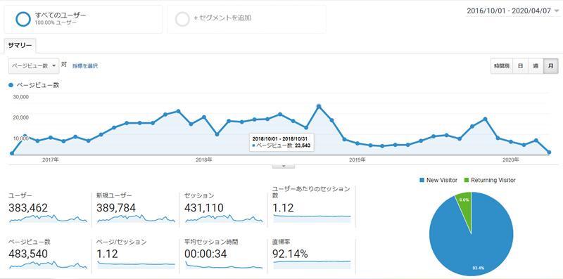 ブログのアナリティクスデータ