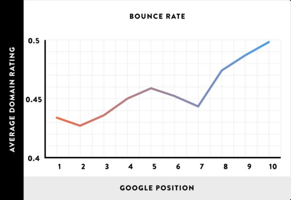 直帰率と検索順位の関係